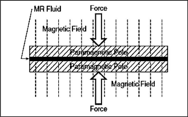 A Review on Optimal Design of Magneto-Rheological Damper